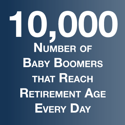 10,000 Number of Baby Boomers that reach Retirement Age Every Day